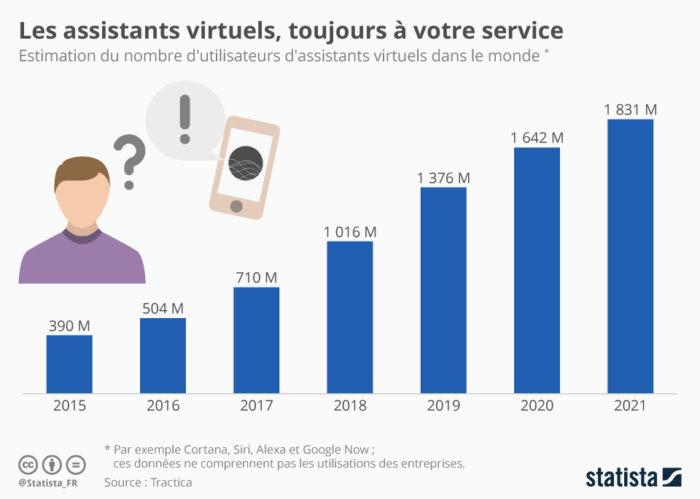 les assistants virtuels toujours à votre service