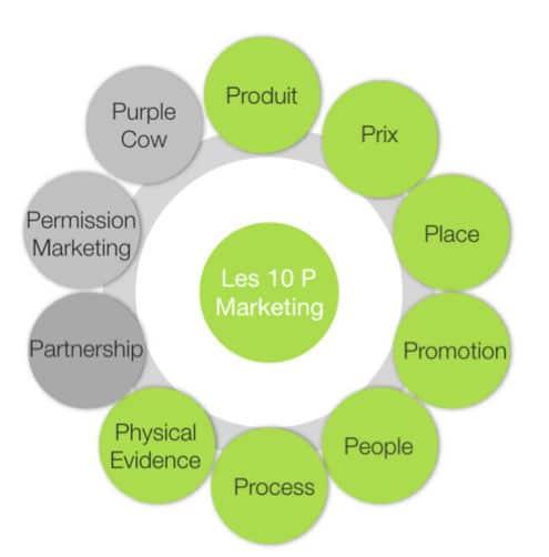 Les 10P du webmarketing