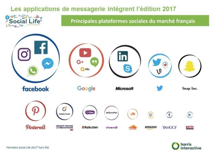 Les grands groupes social media