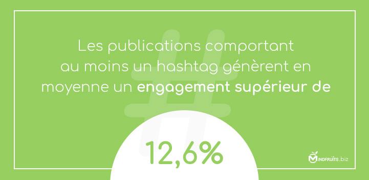 la présence d'un hashtag augmente l'engagement