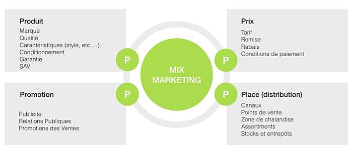 Les 4P du marketing