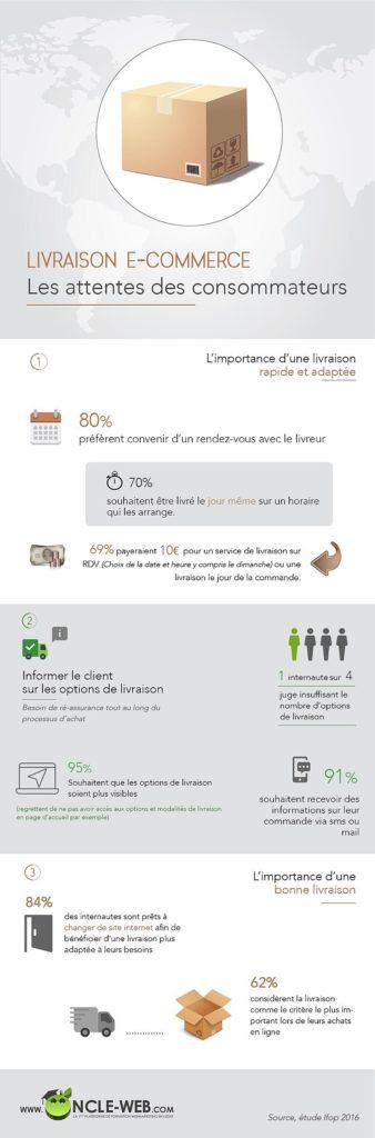 Infographie Livraison