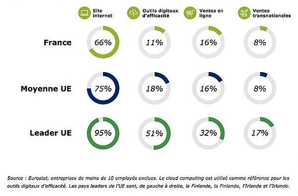 chiffres sur l'adoption des nouvelles technologies en France