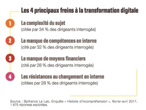 Les principaux freins à la transformation digitale