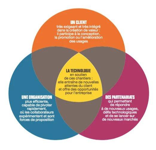 Les chantiers de la transformation digitale