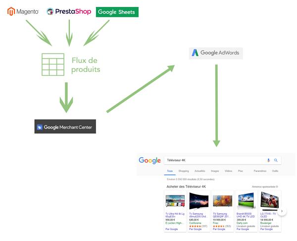 Comment fonctionne la publicité sur Google Shopping ?