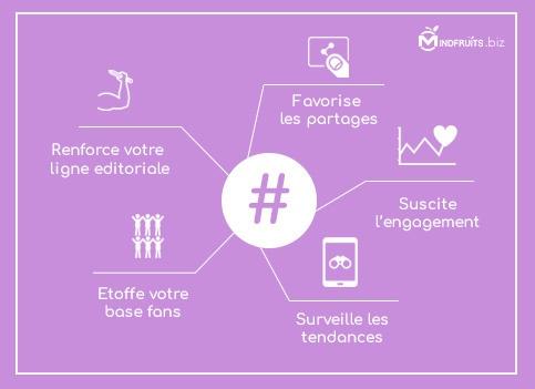 fonction hashtag
